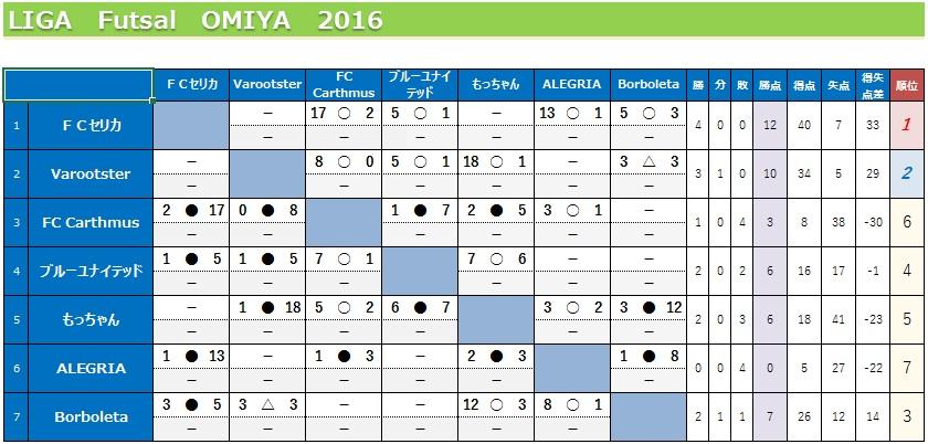 Liga20165