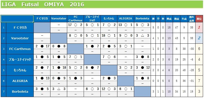 Liga2016result0828