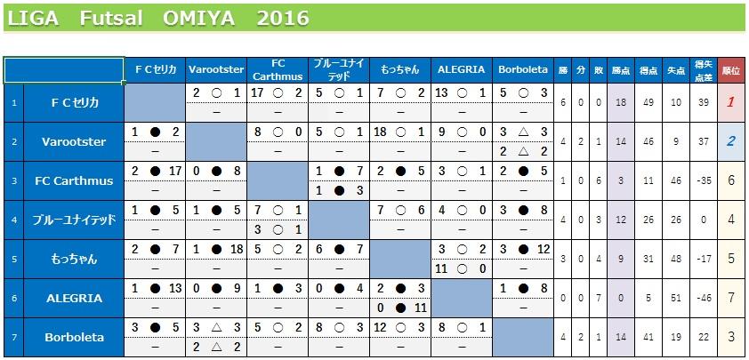 Liga20168