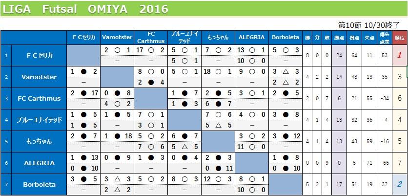 Liga20161030