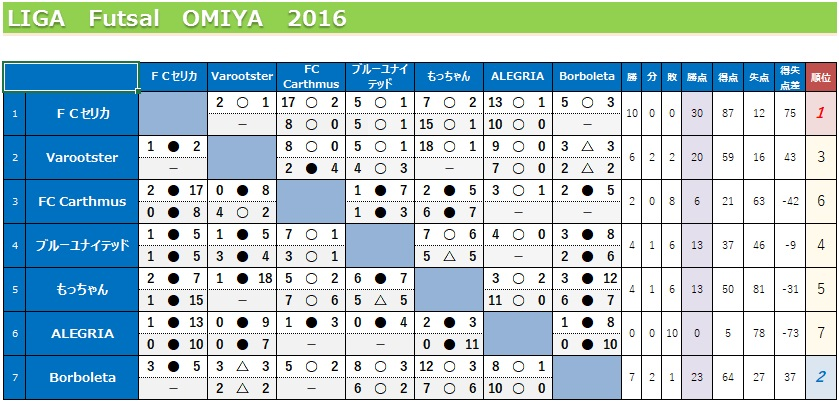 Liga20161204