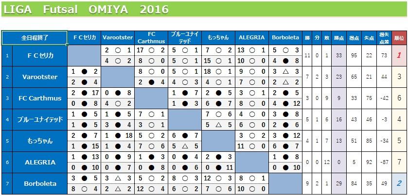 Liga20160115taisenhyou