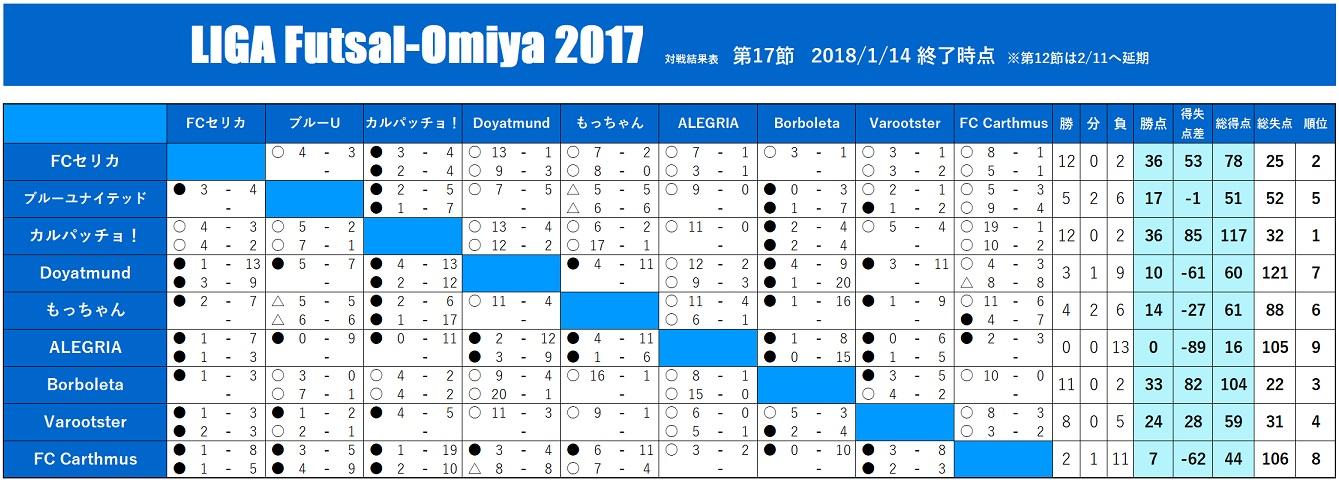 Liga2017114taisen