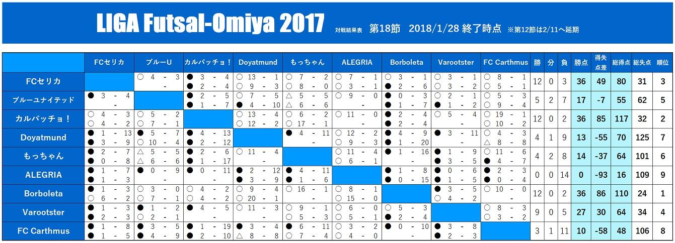 Liga20170128taisen
